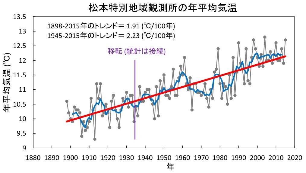 松本特別地域観測所の年平均気温グラフ