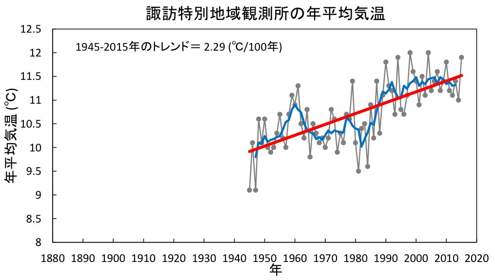 諏訪特別地域観測所の年平均気温グラフ