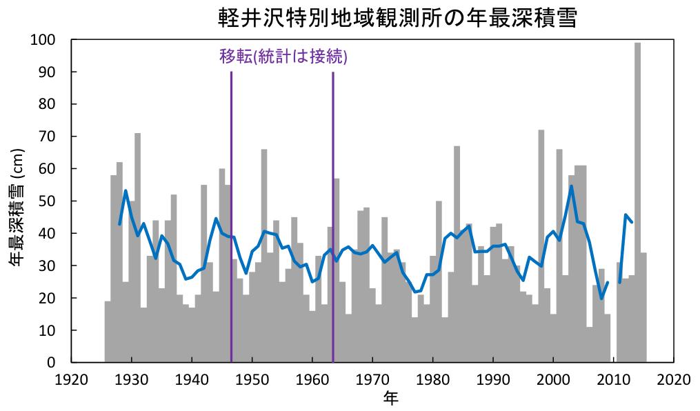 軽井沢特別地域観測所の年最深積雪