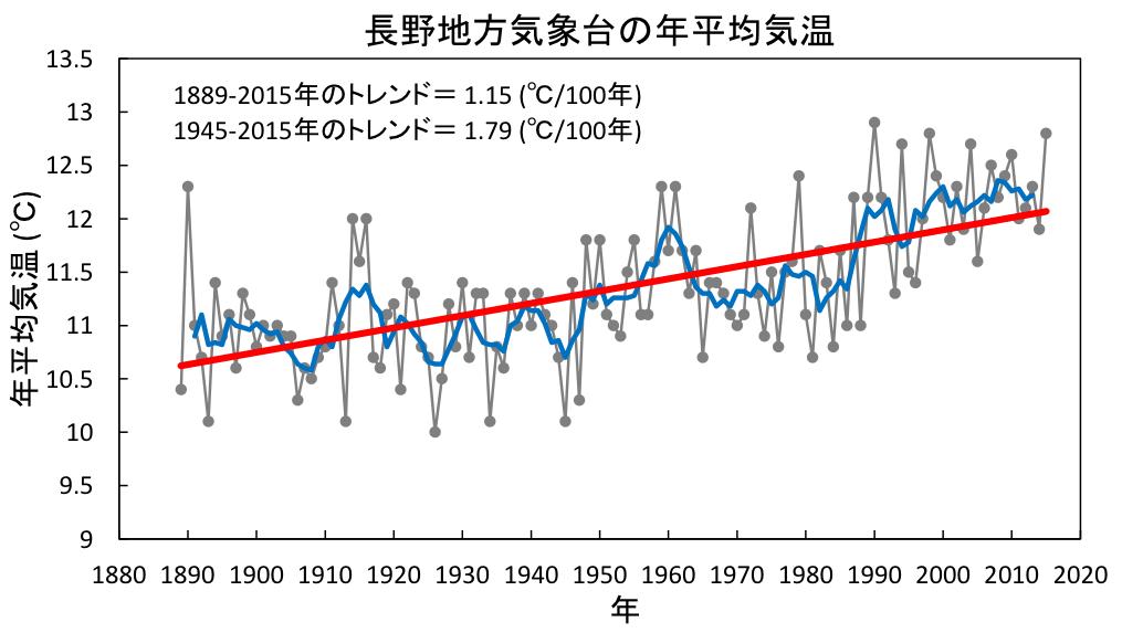長野地方気象台の年平均気温グラフ