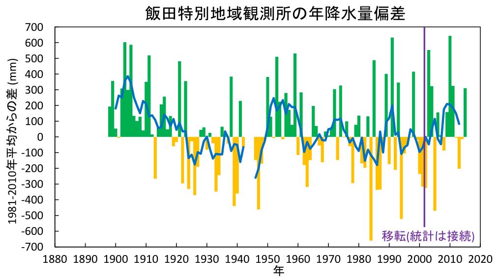 飯田特別地域観測所の年降水量偏差