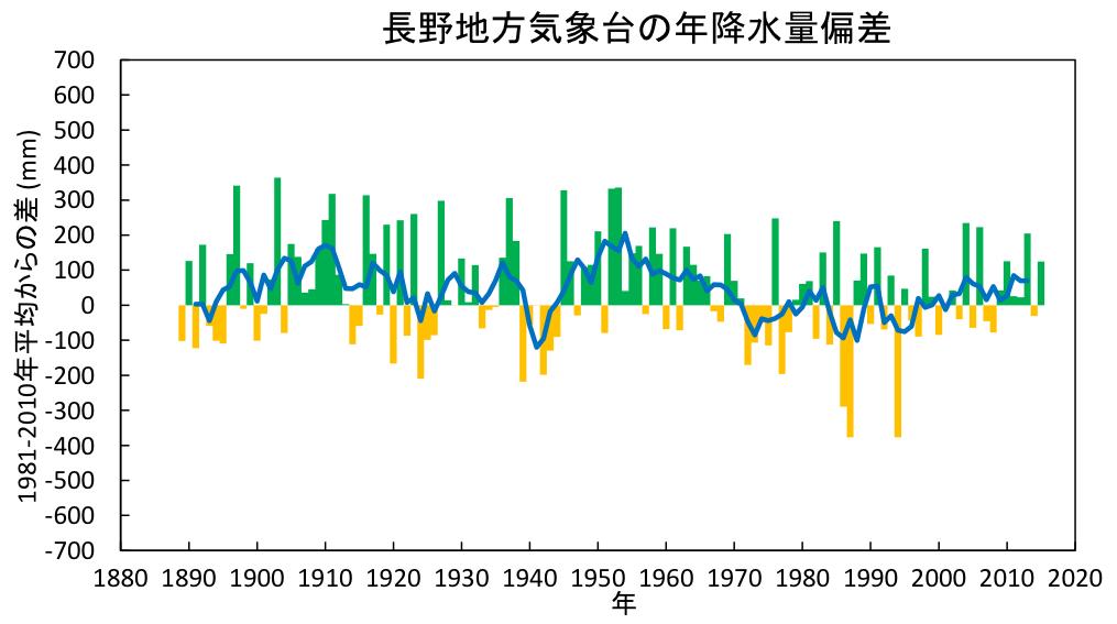 長野地方気象台の年降水量偏差