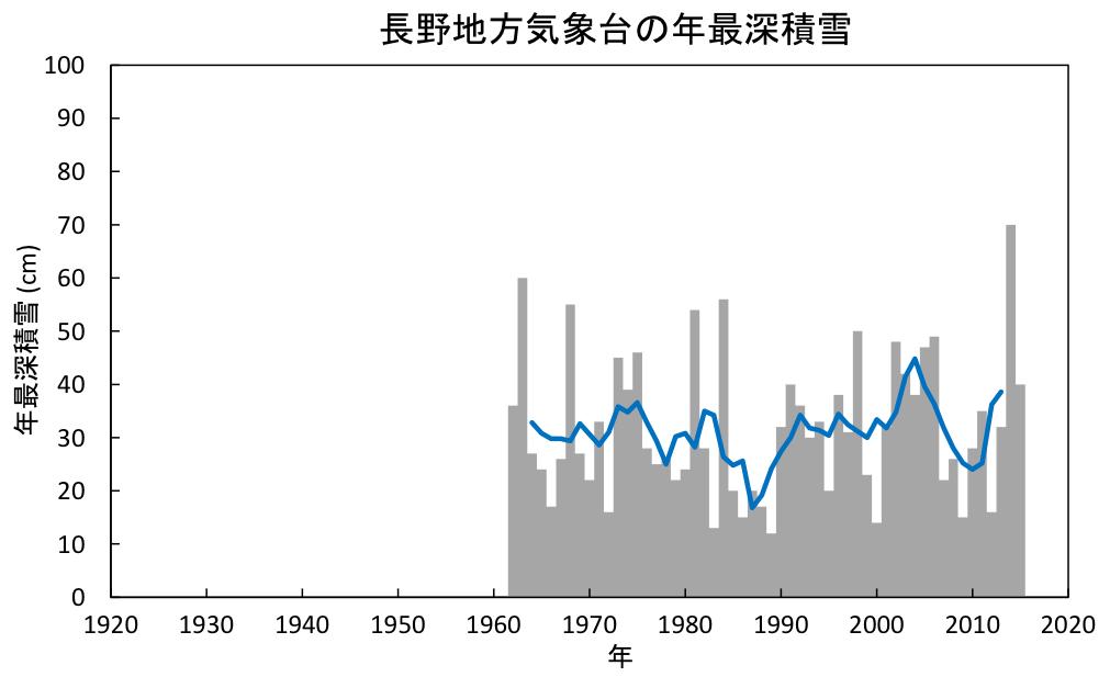 長野地方気象台の年最深積雪