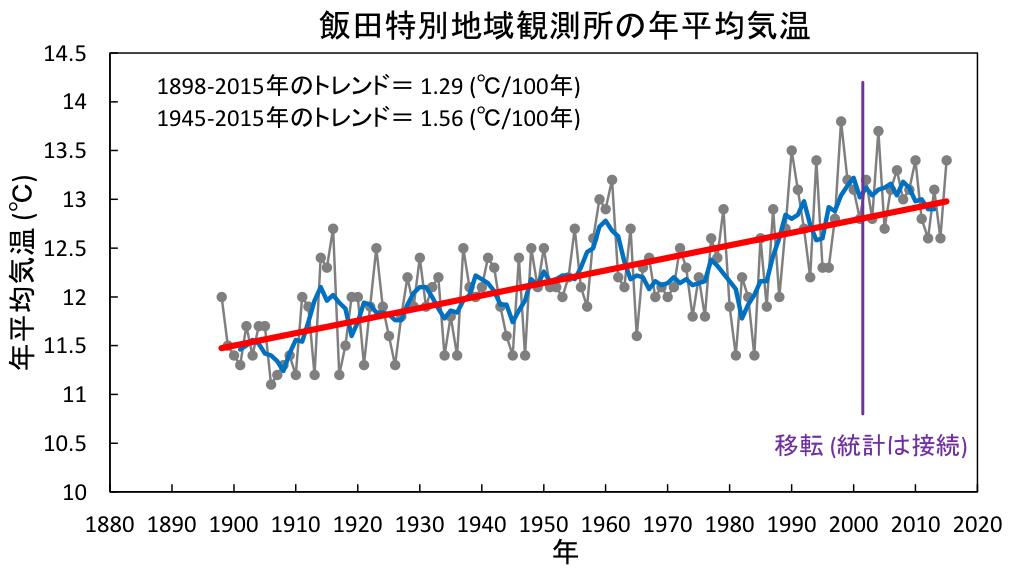飯田特別地域観測所の年平均気温グラフ