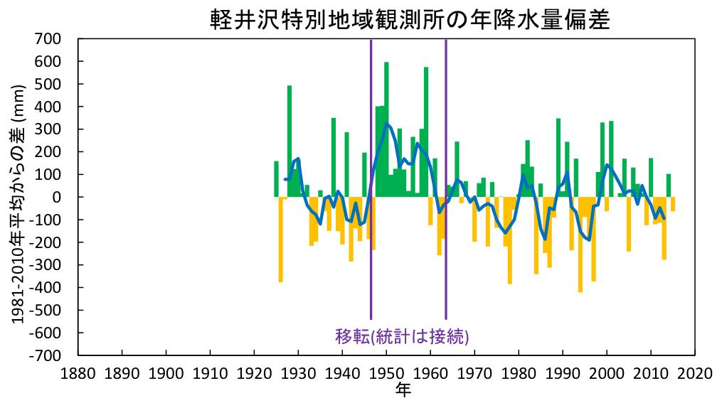 軽井沢特別地域観測所の年降水量偏差