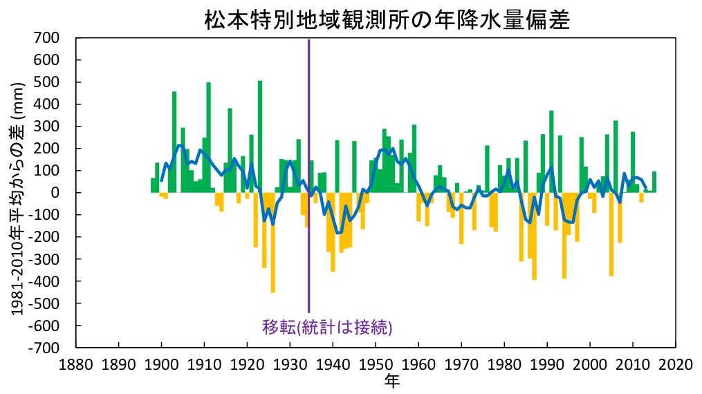 松本特別地域観測所の年降水量偏差