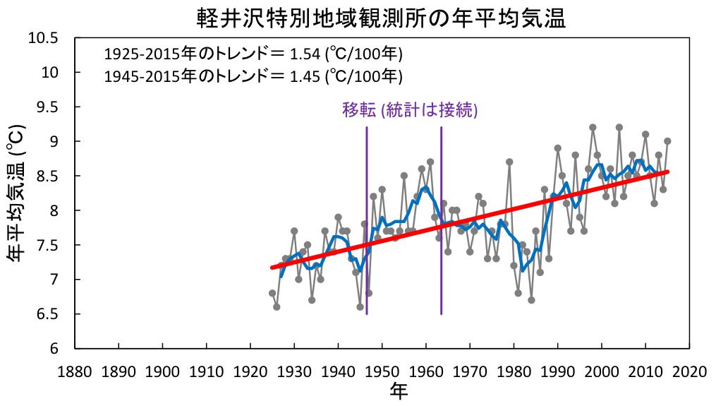 軽井沢特別地域観測所の年平均気温グラフ
